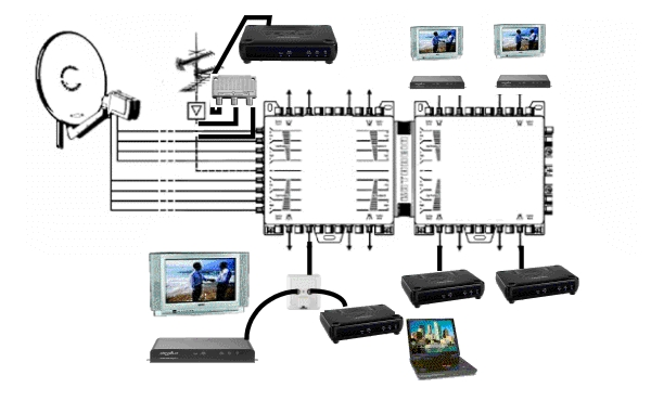 satellite and aerial system multiswitches for commercial european sky and freesat systems